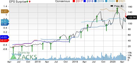 Alteryx Inc Price, Consensus and EPS Surprise