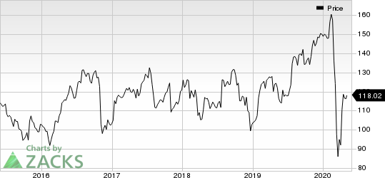 Zimmer Biomet Holdings, Inc. Price