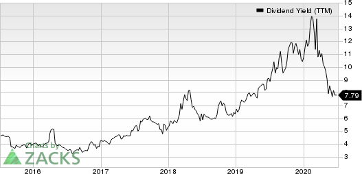 BG Foods,Inc.的股息率(TTM)