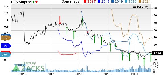 Alkermes plc Price, Consensus and EPS Surprise