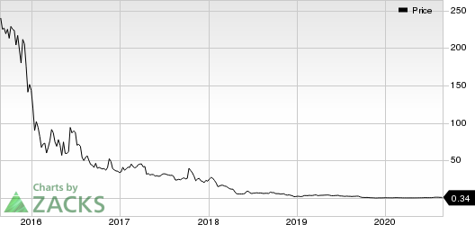 Onconova Therapeutics, Inc. Price