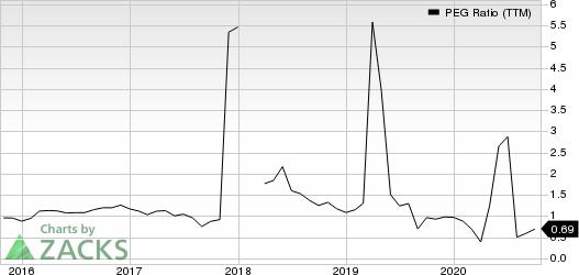 Hibbett Sports, Inc. PEG Ratio (TTM)