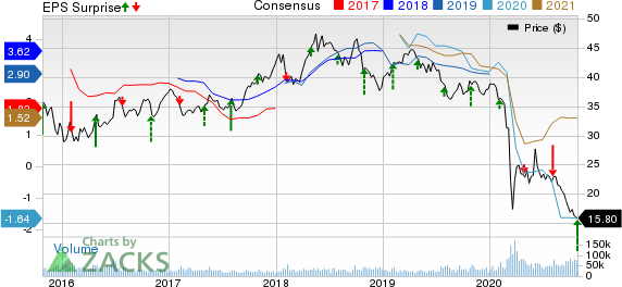 BP p.l.c. Price, Consensus and EPS Surprise