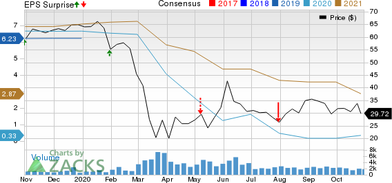 SkyWest, Inc. Price, Consensus and EPS Surprise