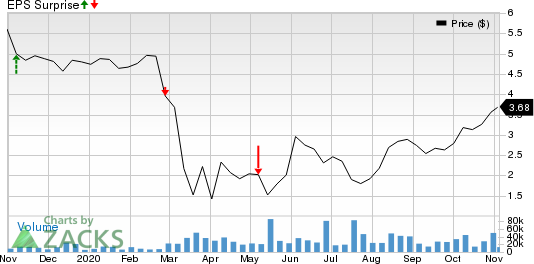 COLONY CAPITAL, INC. Price and EPS Surprise