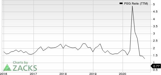 PerkinElmer, Inc. PEG Ratio (TTM)