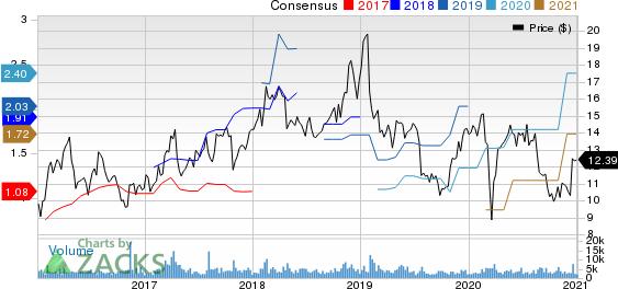 Innoviva, Inc. Price and Consensus