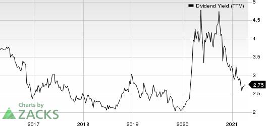 CNB Financial Corporation Dividend Yield (TTM)