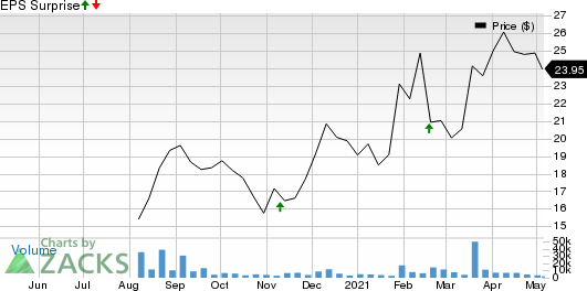 Rackspace Technology, Inc. Price and EPS Surprise
