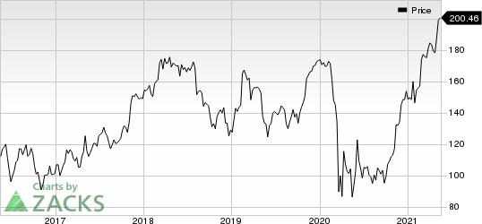 Jones Lang LaSalle Incorporated Price