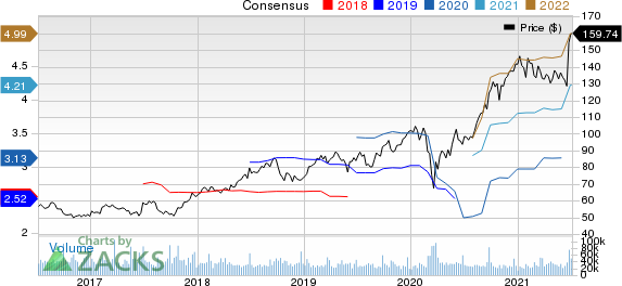 NIKE, Inc. Price and Consensus