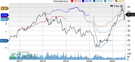Terex Corporation Price and Consensus