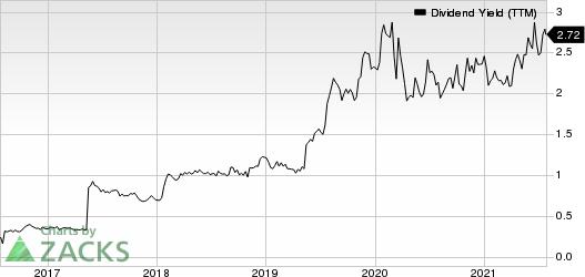 Cabot Oil & Gas Corporation Dividend Yield (TTM)