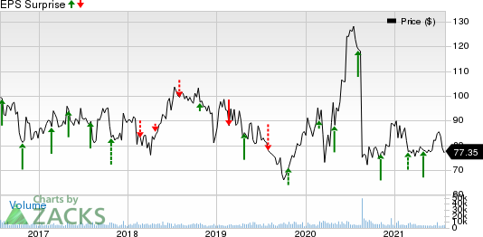 BioMarin Pharmaceutical Inc. Price and EPS Surprise