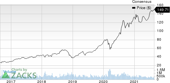 Tanger Factory Outlet Centers, Inc. Price and Consensus
