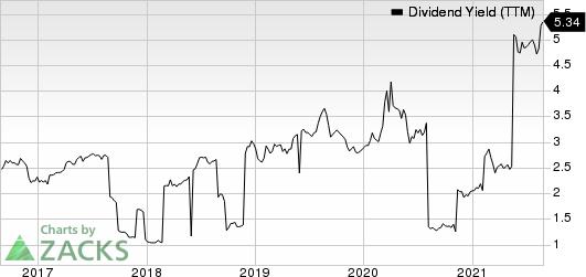Honda Motor Co., Ltd. Dividend Yield (TTM)