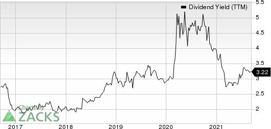 Lakeland Bancorp, Inc. Dividend Yield (TTM)
