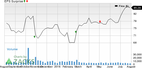 Will Verisk (VRSK) Disappoint Estimates in Q2 Earnings?