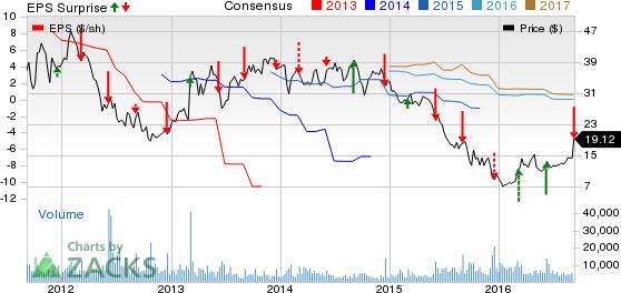 Navistar (NAV) Q3 Loss Narrows Y/Y, Revenues Lag Estimates