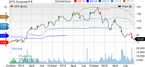 Bear of the Day: Signet Jewelers (SIG)