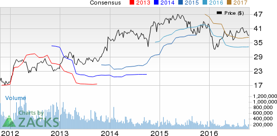 Textron (TXT) Misses on Q3 Earnings & Revenues, Ups View
