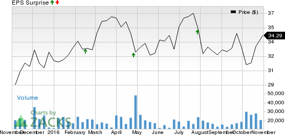 FirstEnergy (FE) Q3 Earnings: Stock to Post a Beat Again?