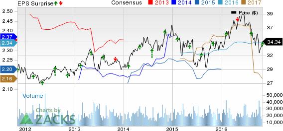 PPL Corp (PPL) Beats on Q3 Earnings, Misses on Revenues