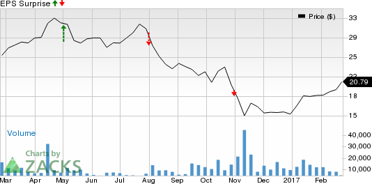 Tenet Healthcare (THC) Q4 Earnings: What's in the Cards?