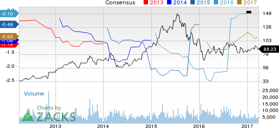 Why Is BioMarin (BMRN) Down 2.2% Since the Last Earnings Report?