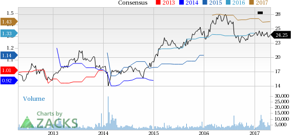 Top Ranked Growth Stocks to Buy for April 25th