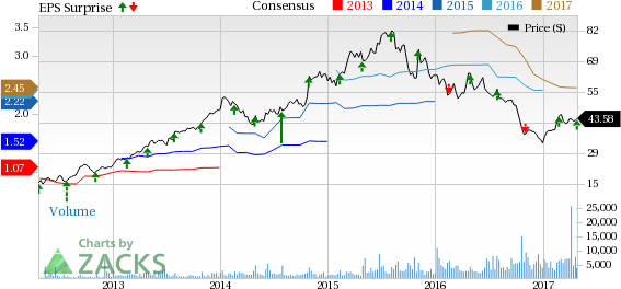 Acadia Healthcare (ACHC) Q1 Earnings In Line, View Intact