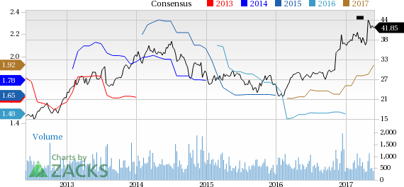 Why Is Altra Industrial (AIMC) Up 4.6% Since the Last Earnings Report?