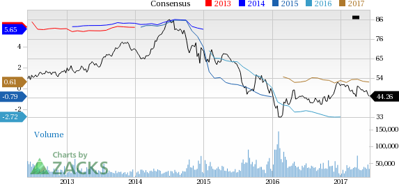 Why Is ConocoPhillips (COP) Down 5.1% Since the Last Earnings Report?