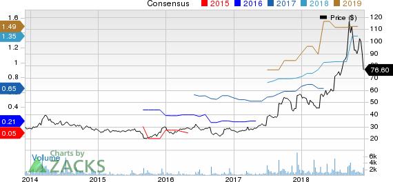 AeroVironment, Inc. Price and Consensus