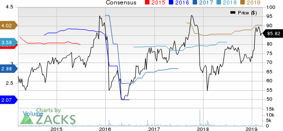 OSI Systems, Inc. Price and Consensus