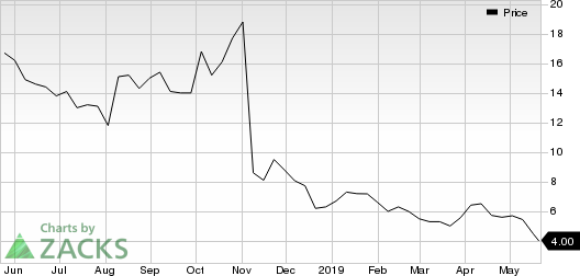 OncoSec Medical Incorporated Price