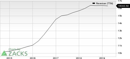 Core-Mark Holding Company, Inc. Revenue (TTM)
