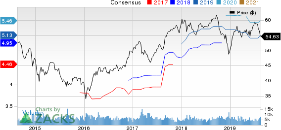 Toronto Dominion Bank (The) Price and Consensus