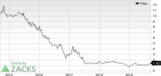 Air Industries Group Price