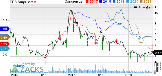 AK Steel Holding Corporation Price, Consensus and EPS Surprise