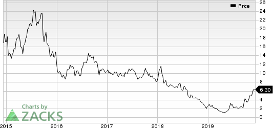 Avadel Pharmaceuticals PLC. Price