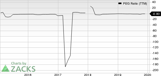 Cenovus Energy Inc PEG Ratio (TTM)