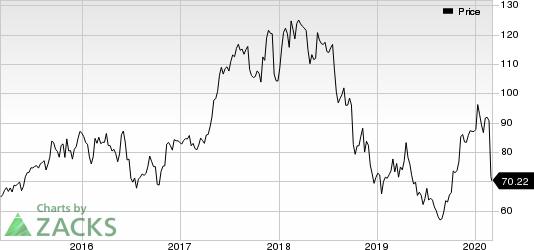 Ryanair Holdings PLC Price