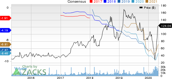Wayfair Inc. Price and Consensus