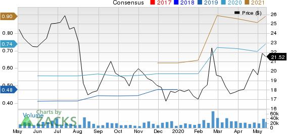 Dropbox Inc Price and Consensus