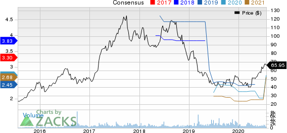National Beverage Corp. Price and Consensus