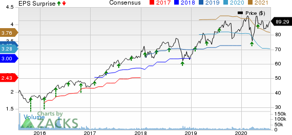 Baxter International Inc. Price, Consensus and EPS Surprise
