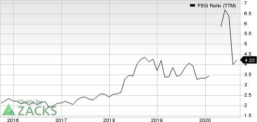 West Pharmaceutical Services, Inc. PEG Ratio (TTM)