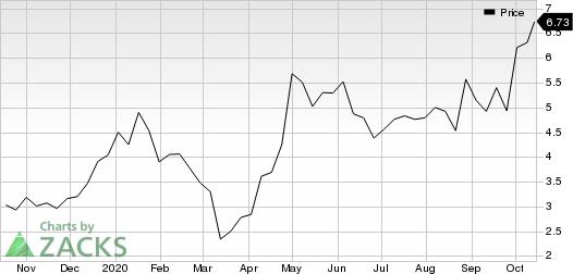 AXT, Inc. Price