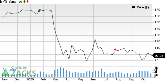MT Bank Corporation Price and EPS Surprise